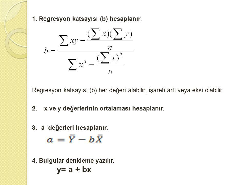 1. Regresyon katsayısı (b) hesaplanır.