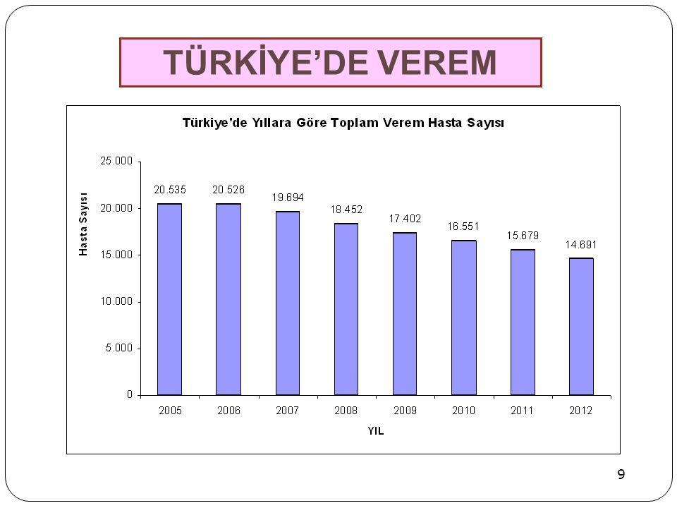 TÜRKİYE'DE VEREM 9