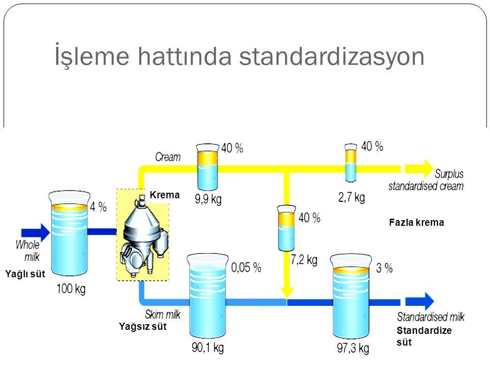 İşleme hattında standardizasyon