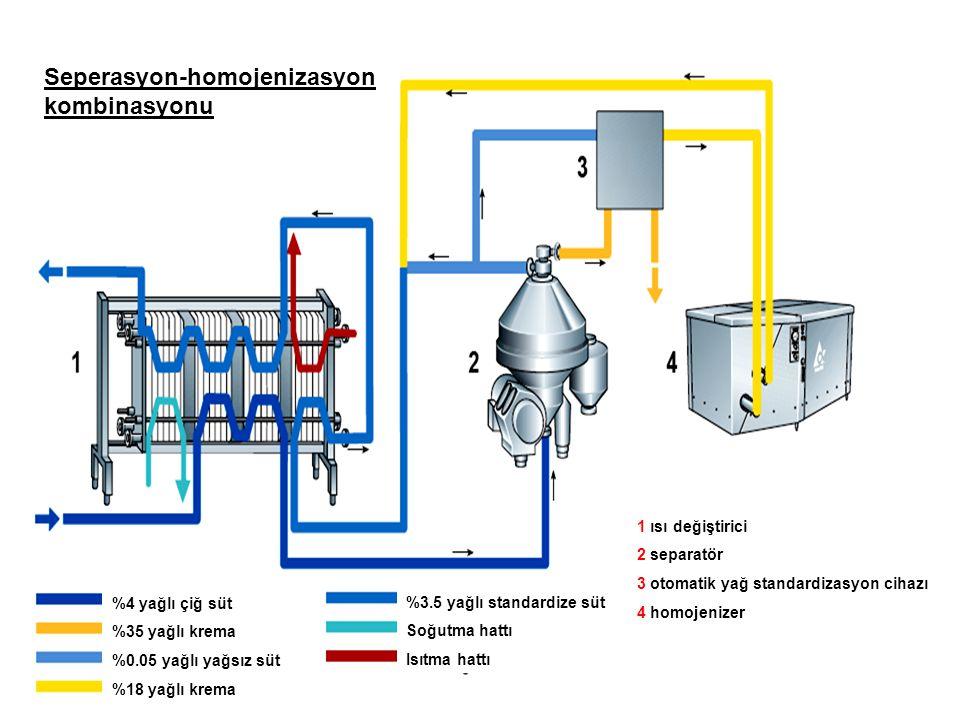 Seperasyon-homojenizasyon kombinasyonu