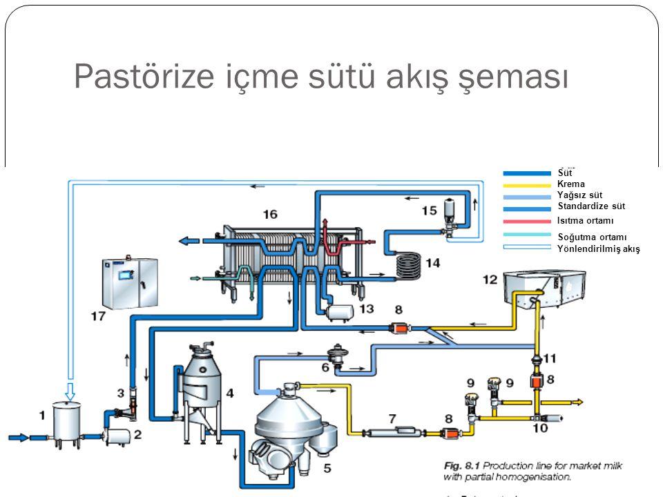 Pastörize içme sütü akış şeması