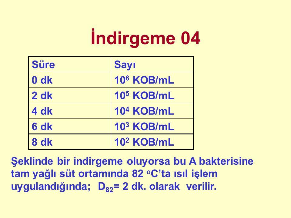 İndirgeme 04 Süre Sayı 0 dk 106 KOB/mL 2 dk 105 KOB/mL 4 dk 104 KOB/mL