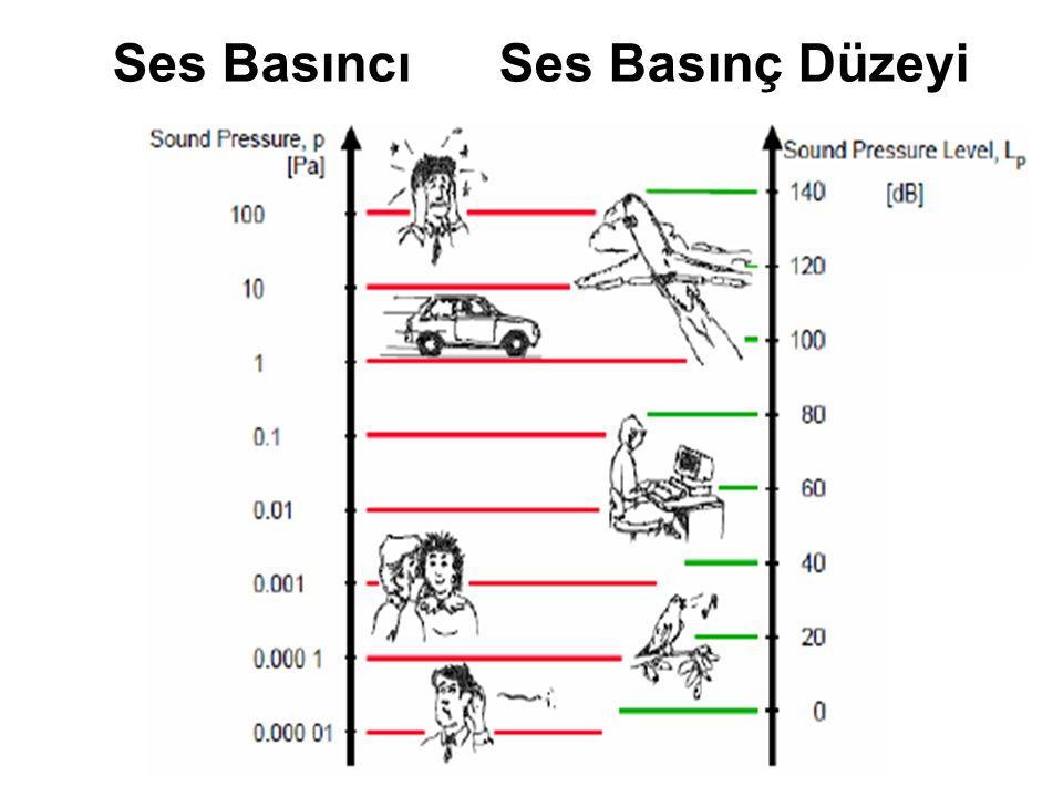 Ses Basıncı Ses Basınç Düzeyi
