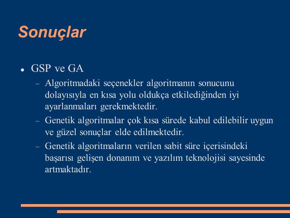 Sonuçlar GSP ve GA.