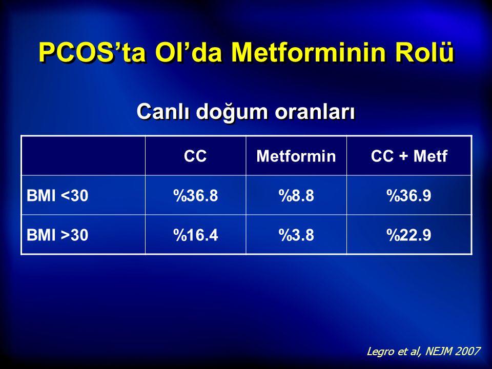 PCOS'ta OI'da Metforminin Rolü