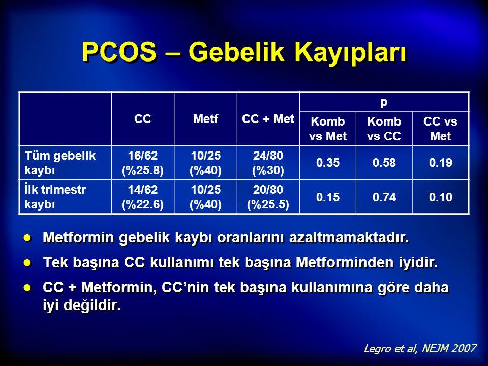 PCOS – Gebelik Kayıpları