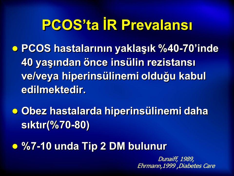PCOS'ta İR Prevalansı PCOS hastalarının yaklaşık %40-70'inde 40 yaşından önce insülin rezistansı ve/veya hiperinsülinemi olduğu kabul edilmektedir.
