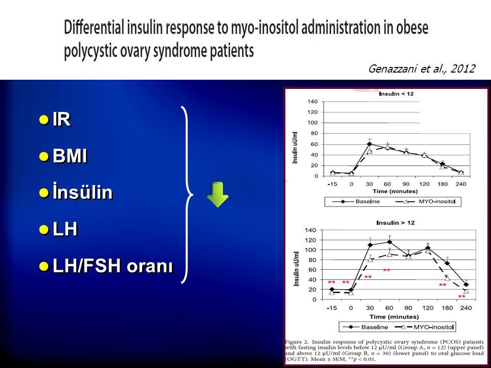 Genazzani et al., 2012 IR BMI İnsülin LH LH/FSH oranı
