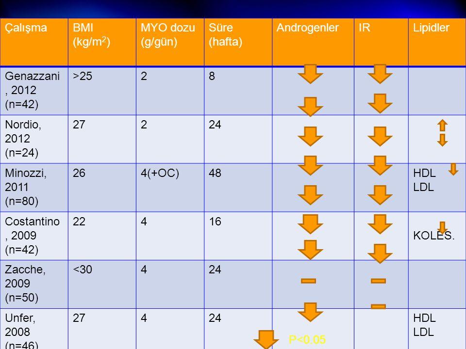 Çalışma BMI (kg/m2) MYO dozu (g/gün) Süre (hafta) Androgenler. IR. Lipidler. Genazzani, 2012 (n=42)