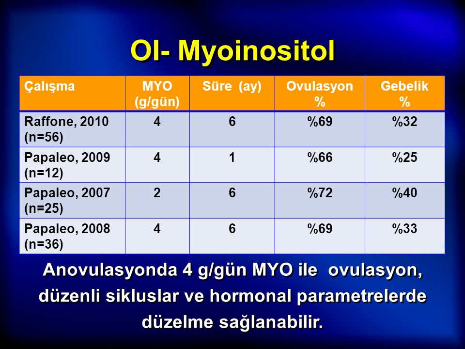 OI- Myoinositol Çalışma. MYO (g/gün) Süre (ay) Ovulasyon. % Gebelik. Raffone, 2010 (n=56) 4.