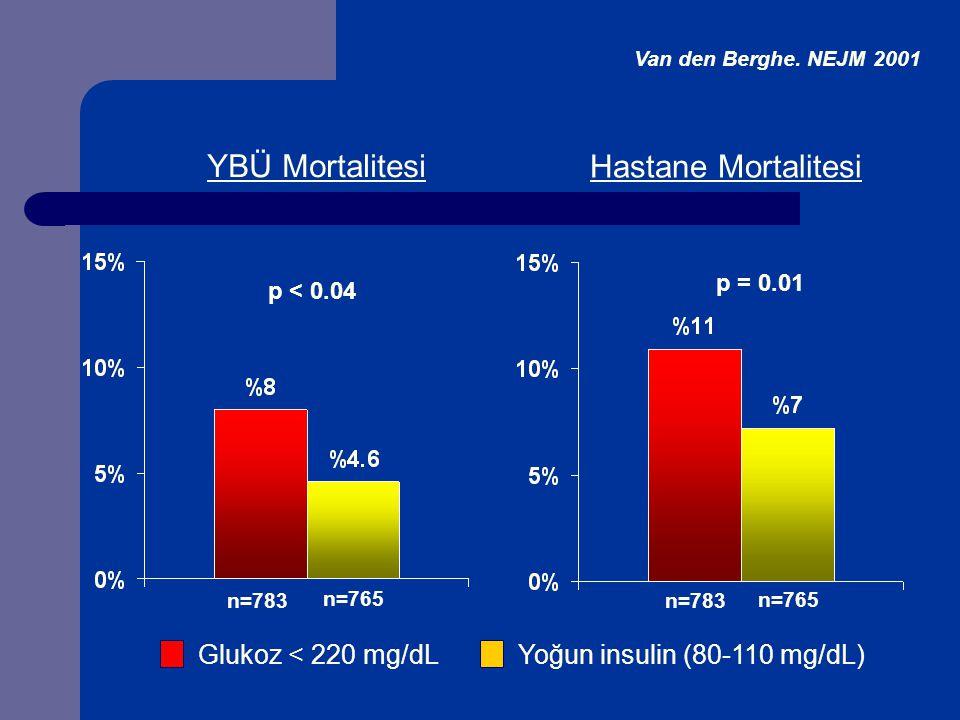 Yoğun insulin (80-110 mg/dL)