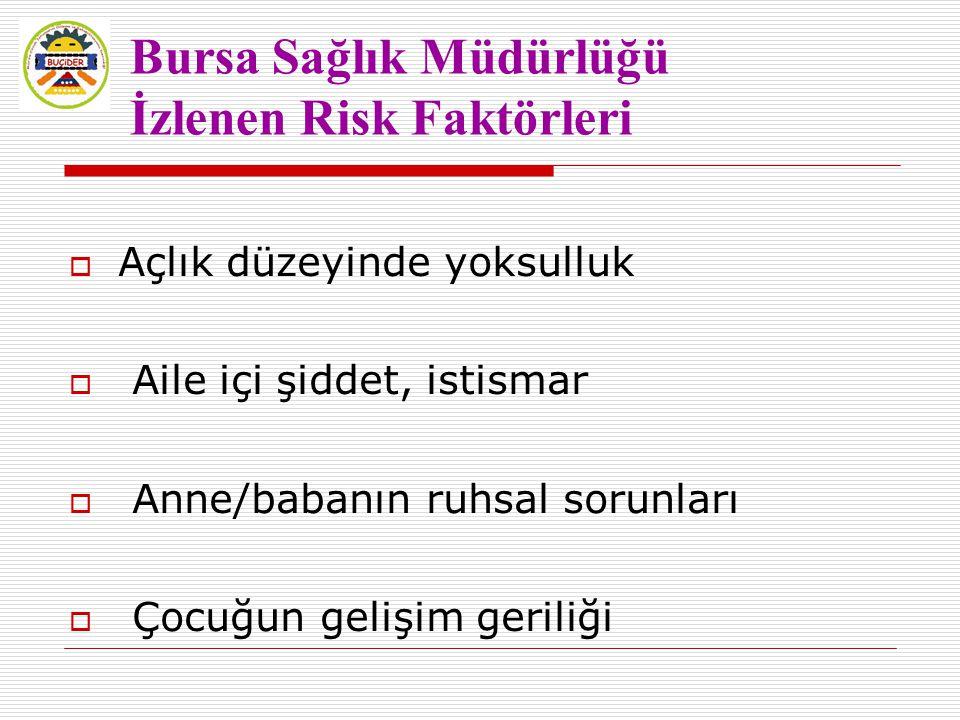 Bursa Sağlık Müdürlüğü İzlenen Risk Faktörleri