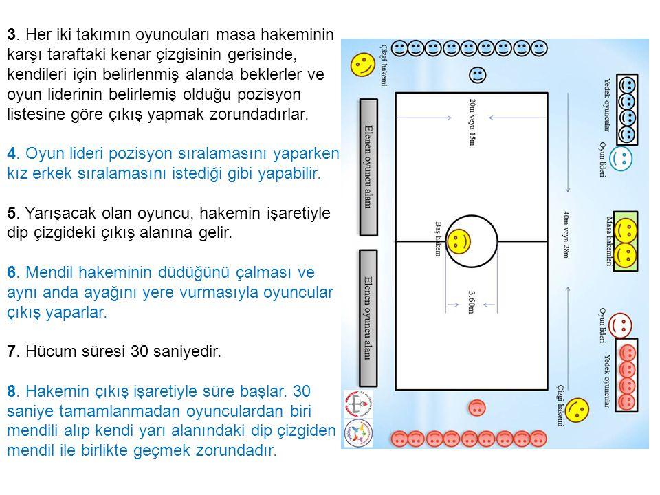3. Her iki takımın oyuncuları masa hakeminin karşı taraftaki kenar çizgisinin gerisinde, kendileri için belirlenmiş alanda beklerler ve oyun liderinin belirlemiş olduğu pozisyon listesine göre çıkış yapmak zorundadırlar.