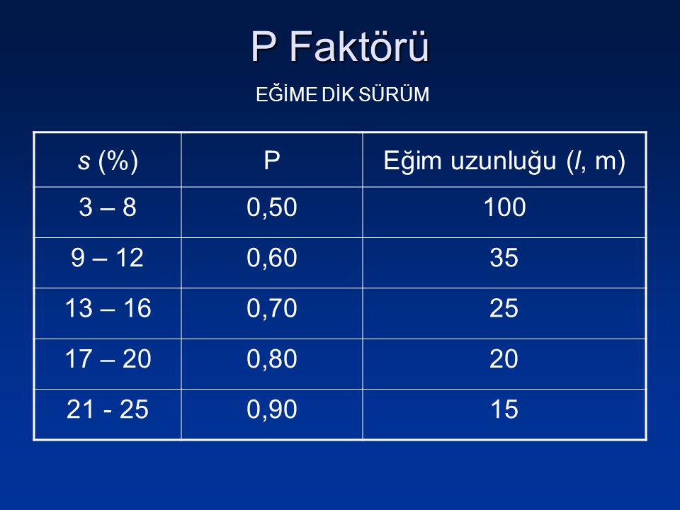 P Faktörü s (%) P Eğim uzunluğu (l, m) 3 – 8 0,50 100 9 – 12 0,60 35