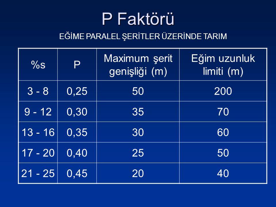 P Faktörü %s P Maximum şerit genişliği (m) Eğim uzunluk limiti (m)