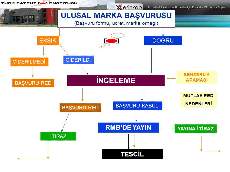 ULUSAL MARKA BAŞVURUSU