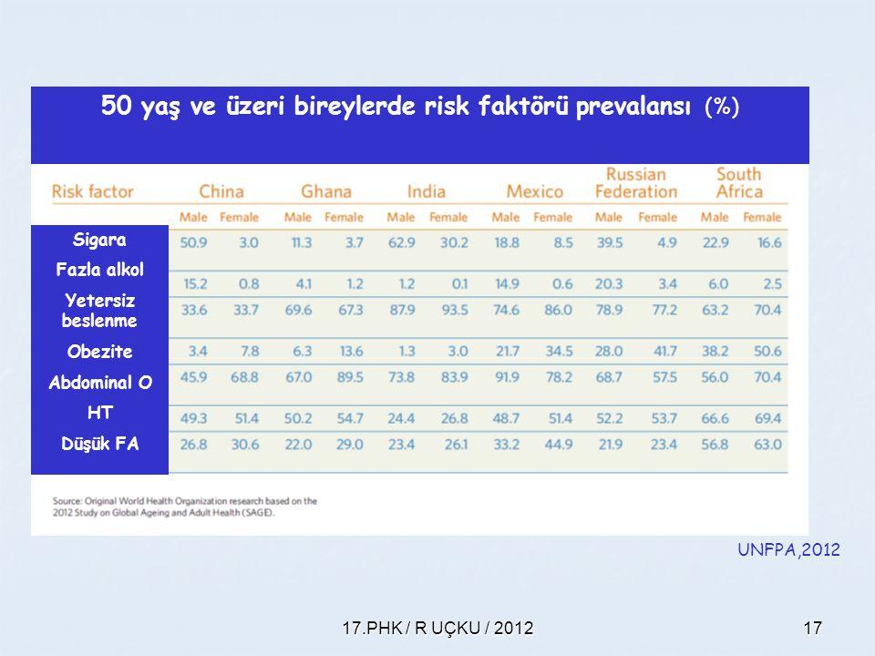 50 yaş ve üzeri bireylerde risk faktörü prevalansı (%)