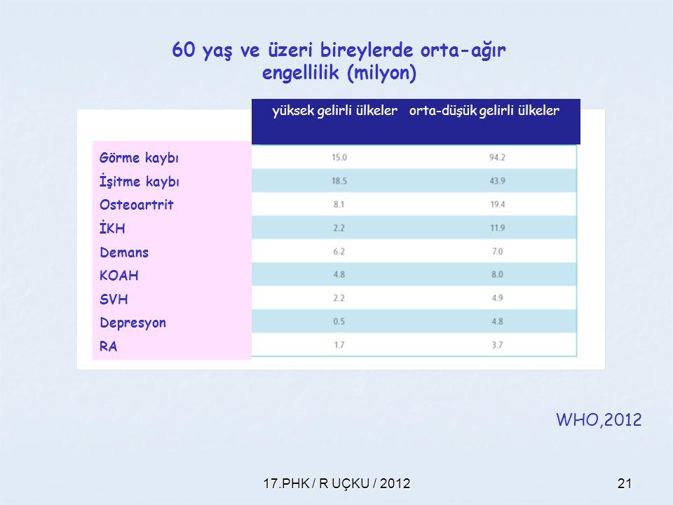60 yaş ve üzeri bireylerde orta-ağır engellilik (milyon)
