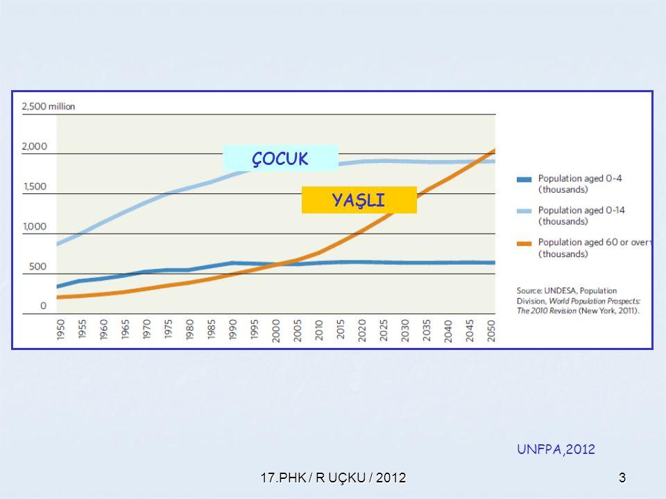 ÇOCUK YAŞLI UNFPA,2012 17.PHK / R UÇKU / 2012