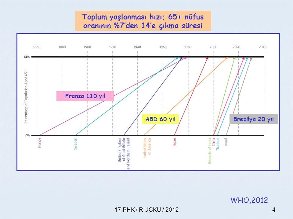 Toplum yaşlanması hızı; 65+ nüfus oranının %7'den 14'e çıkma süresi