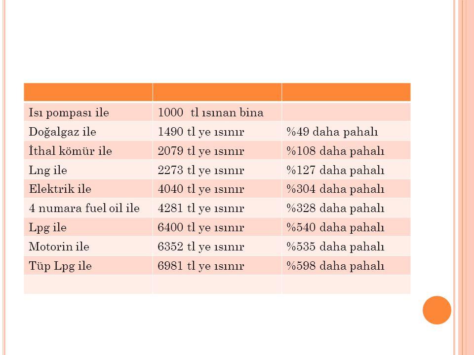Isı pompası ile 1000 tl ısınan bina. Doğalgaz ile. 1490 tl ye ısınır. %49 daha pahalı. İthal kömür ile.