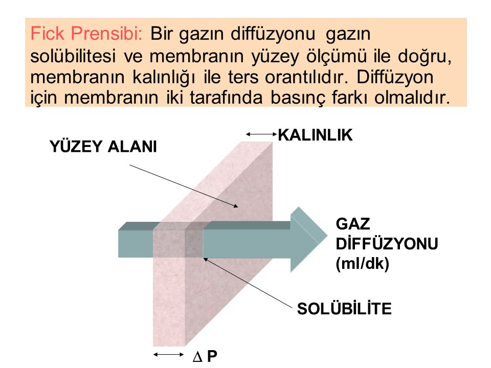 Fick Prensibi: Bir gazın diffüzyonu gazın solübilitesi ve membranın yüzey ölçümü ile doğru, membranın kalınlığı ile ters orantılıdır. Diffüzyon için membranın iki tarafında basınç farkı olmalıdır.