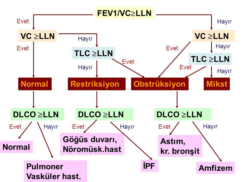 FEV1/VCLLN VC LLN VC LLN TLC LLN TLC LLN Normal Restriksiyon