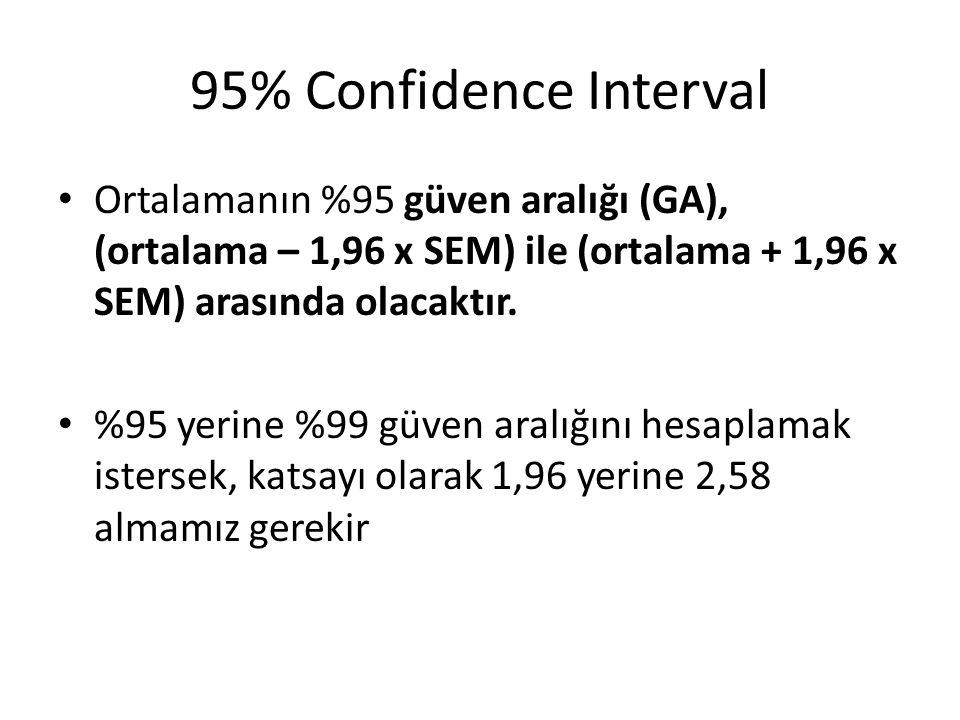 95% Confidence Interval Ortalamanın %95 güven aralığı (GA), (ortalama – 1,96 x SEM) ile (ortalama + 1,96 x SEM) arasında olacaktır.