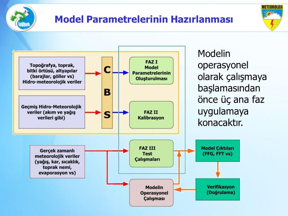 Model Parametrelerinin Hazırlanması
