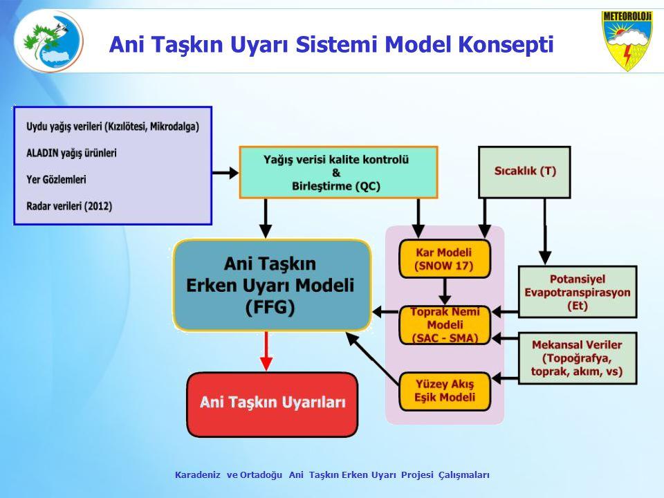 Ani Taşkın Uyarı Sistemi Model Konsepti
