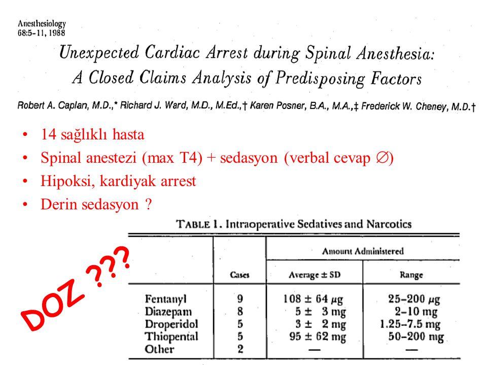 14 sağlıklı hasta Spinal anestezi (max T4) + sedasyon (verbal cevap ) Hipoksi, kardiyak arrest. Derin sedasyon