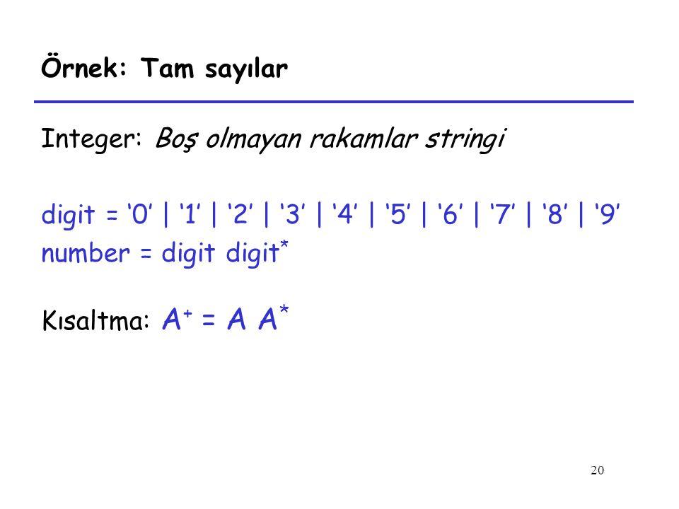 Örnek: Tam sayılar Integer: Boş olmayan rakamlar stringi. digit = '0' | '1' | '2' | '3' | '4' | '5' | '6' | '7' | '8' | '9'