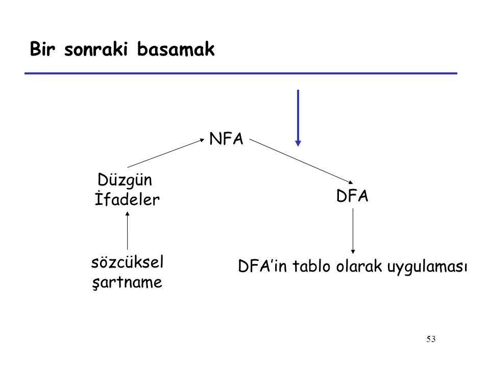 DFA'in tablo olarak uygulaması