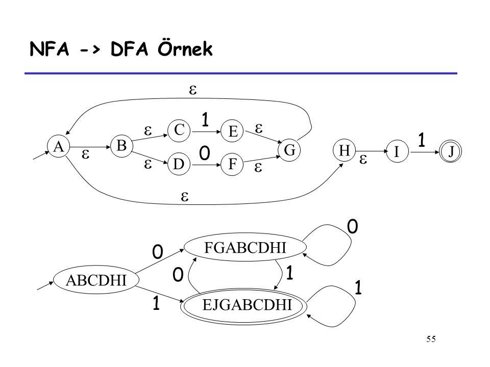 NFA -> DFA Örnek  1   1      1 1 1 C E A B G H I J D F