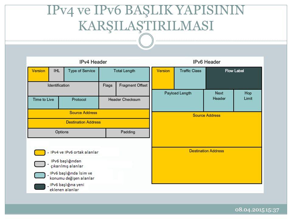 IPv4 ve IPv6 BAŞLIK YAPISININ KARŞILAŞTIRILMASI