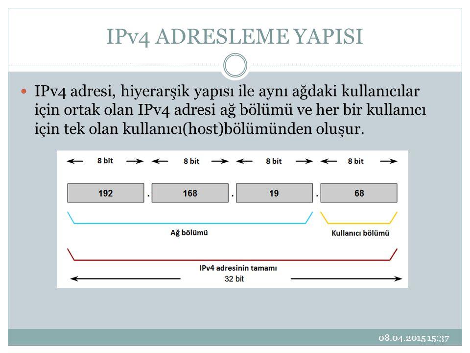 IPv4 ADRESLEME YAPISI