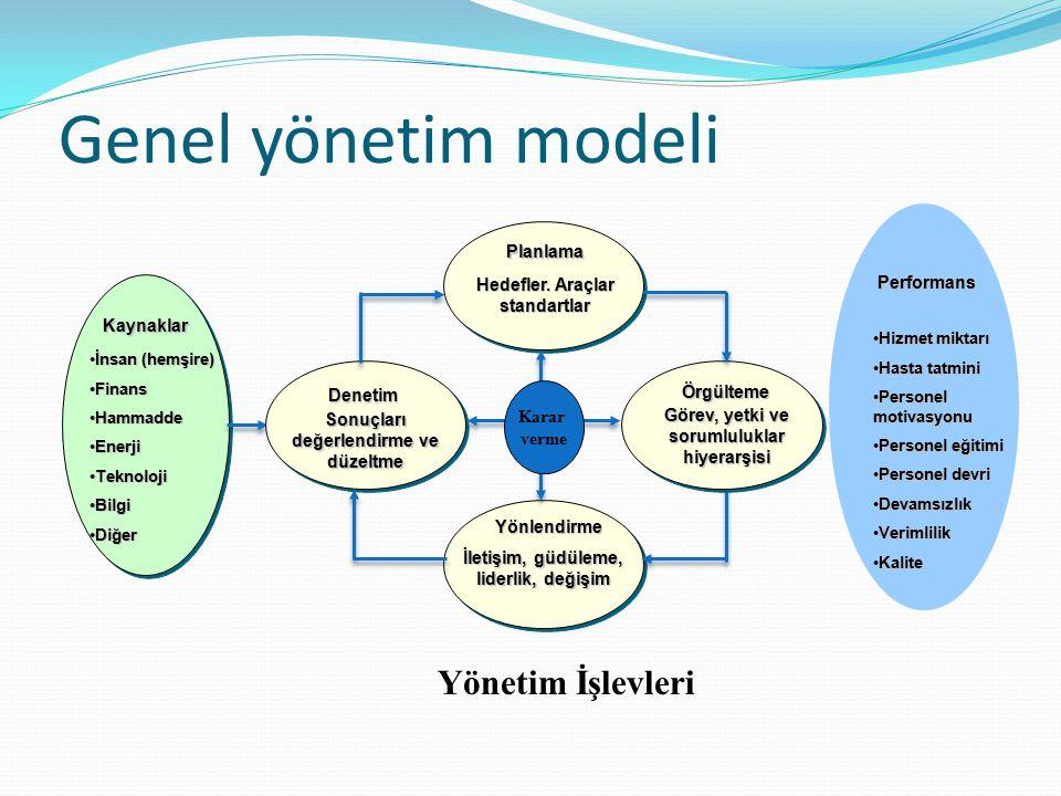 Genel yönetim modeli Yönetim İşlevleri Planlama