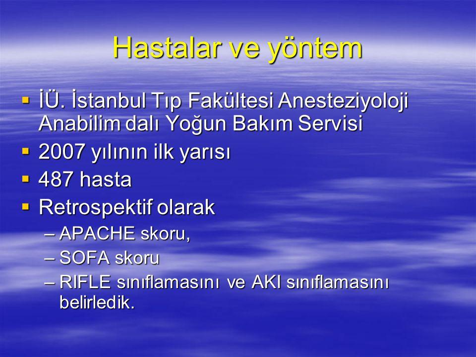 Hastalar ve yöntem İÜ. İstanbul Tıp Fakültesi Anesteziyoloji Anabilim dalı Yoğun Bakım Servisi. 2007 yılının ilk yarısı.