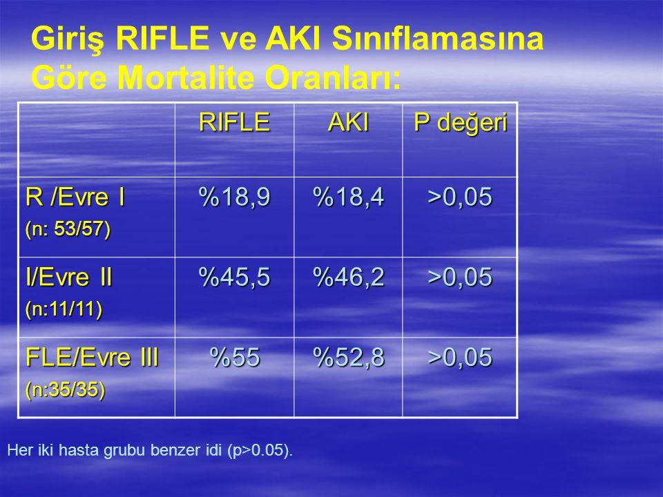 Giriş RIFLE ve AKI Sınıflamasına Göre Mortalite Oranları: