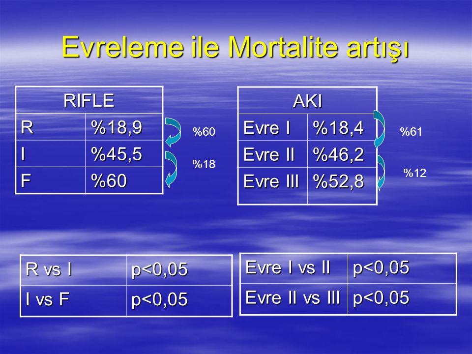 Evreleme ile Mortalite artışı