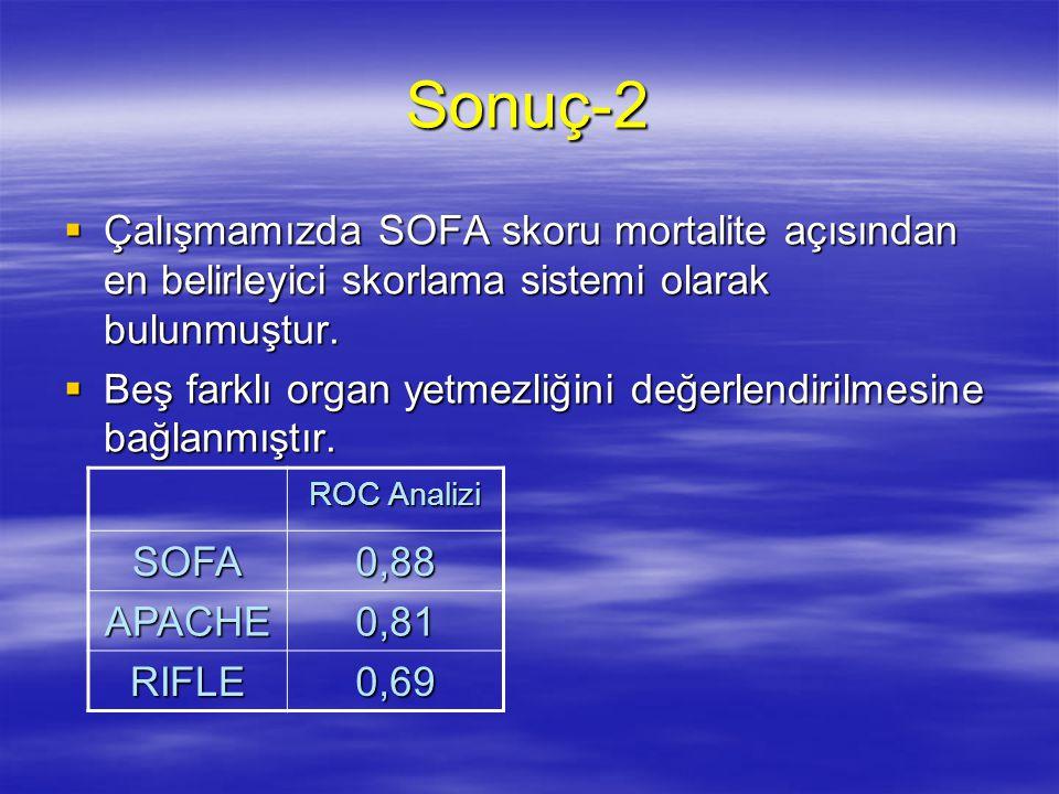 Sonuç-2 Çalışmamızda SOFA skoru mortalite açısından en belirleyici skorlama sistemi olarak bulunmuştur.