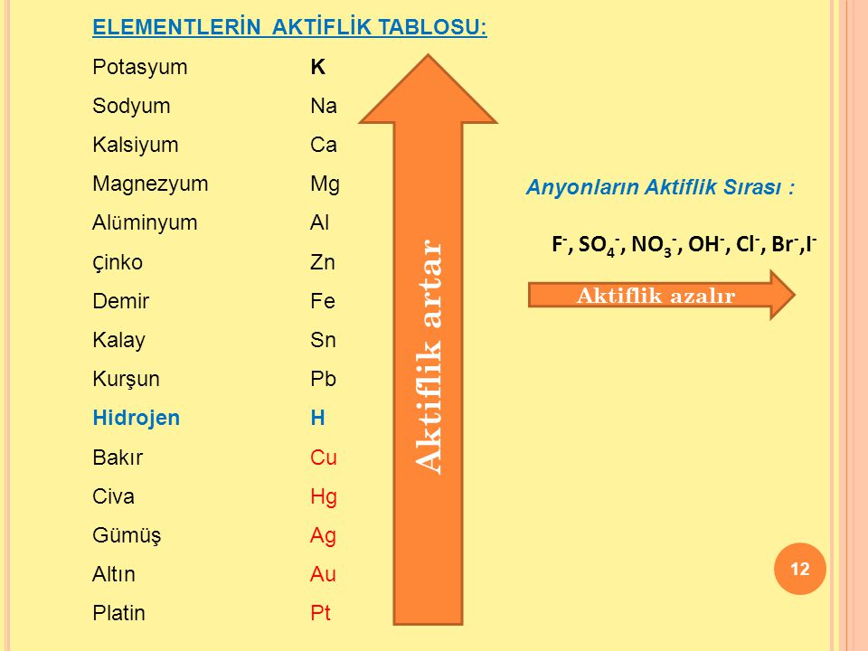 Aktiflik artar F-, SO4-, NO3-, OH-, Cl-, Br-,I-