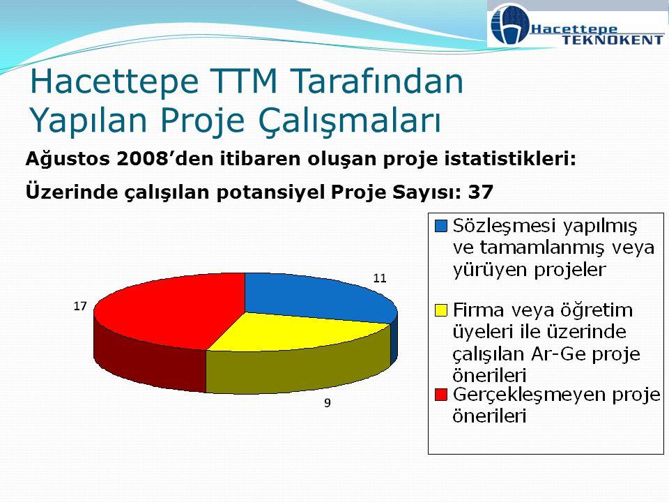 Hacettepe TTM Tarafından Yapılan Proje Çalışmaları