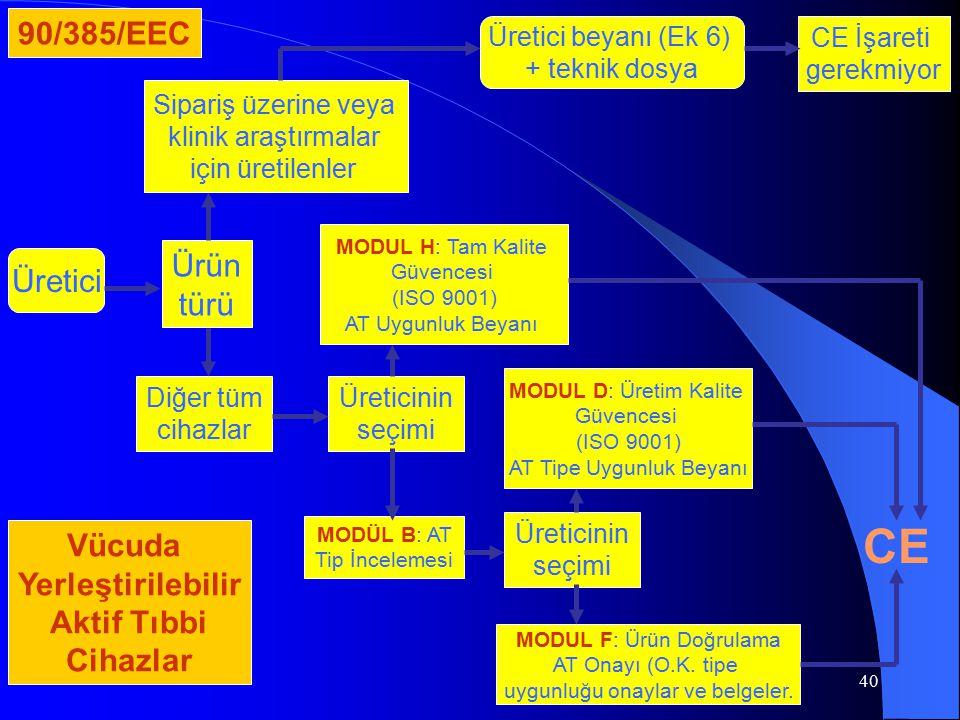 CE 90/385/EEC Ürün Üretici türü Vücuda Yerleştirilebilir Aktif Tıbbi