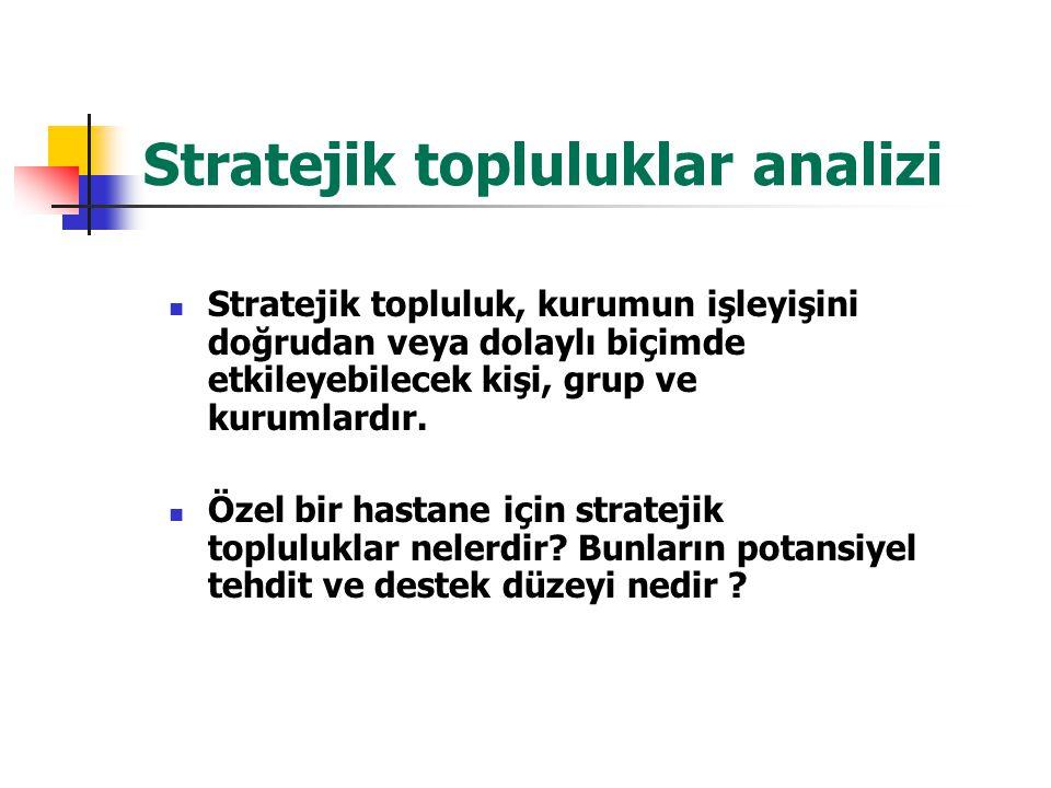 Stratejik topluluklar analizi