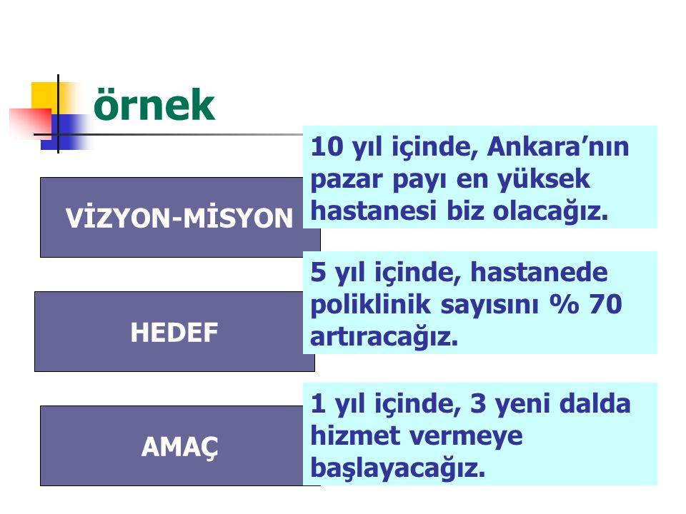 örnek 10 yıl içinde, Ankara'nın pazar payı en yüksek hastanesi biz olacağız. VİZYON-MİSYON.
