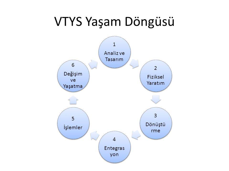 VTYS Yaşam Döngüsü 1 Analiz ve Tasarım 2 Fiziksel Yaratım 3 Dönüştürme