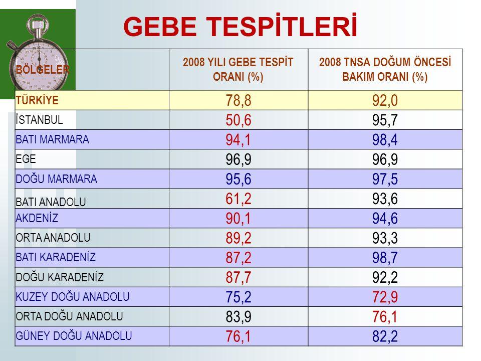 2008 YILI GEBE TESPİT ORANI (%) 2008 TNSA DOĞUM ÖNCESİ BAKIM ORANI (%)