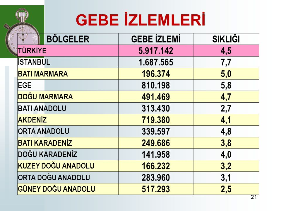 GEBE İZLEMLERİ BÖLGELER GEBE İZLEMİ SIKLIĞI 5.917.142 4,5 1.687.565