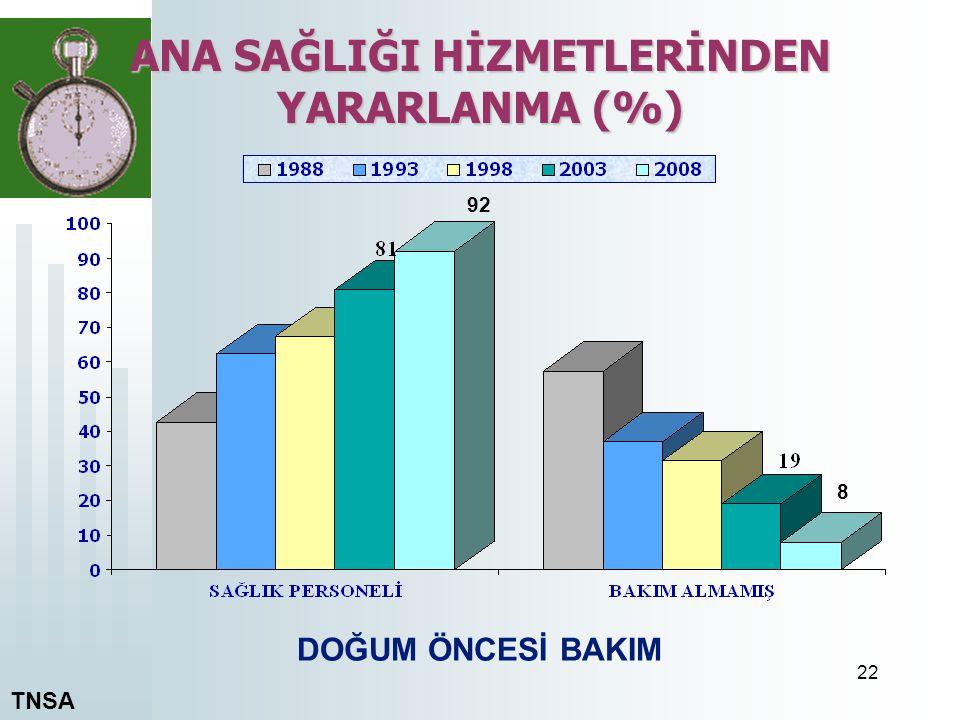 ANA SAĞLIĞI HİZMETLERİNDEN YARARLANMA (%)